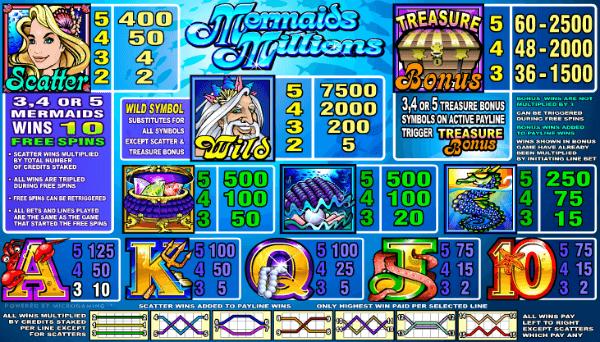 Mermaids Millions Slots Payouts