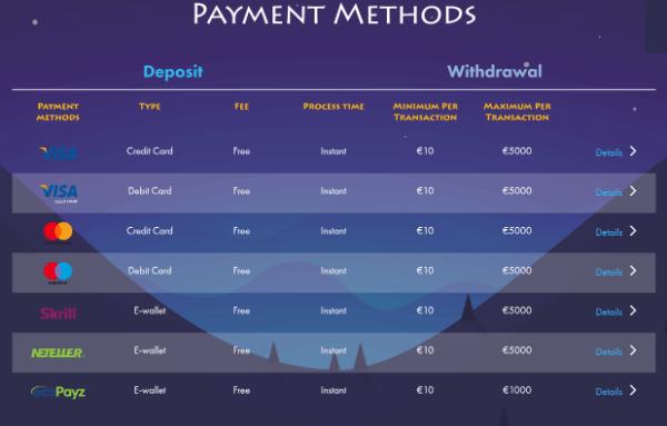 Casinogod Deposit Methods
