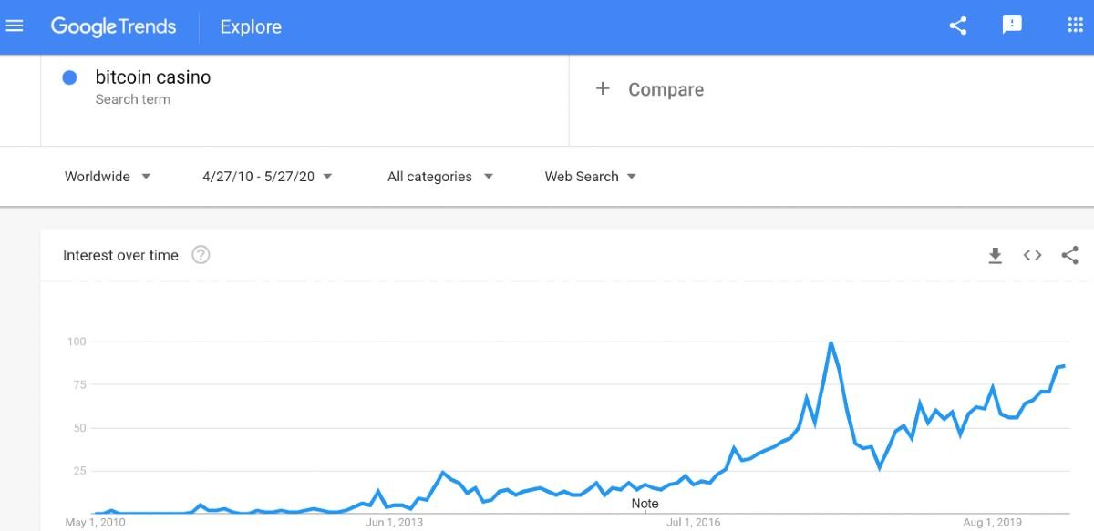 Bitcoin Casino Search Trend